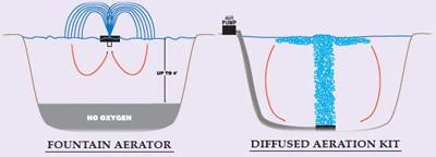 pond aeration fountain comparison